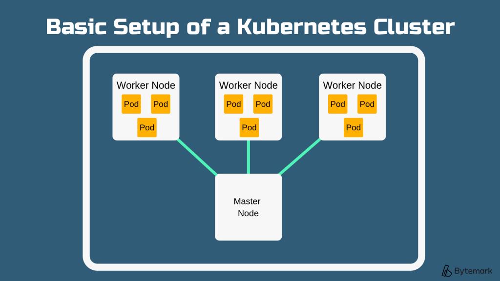 Basic Setup of a Kubernetes Cluster