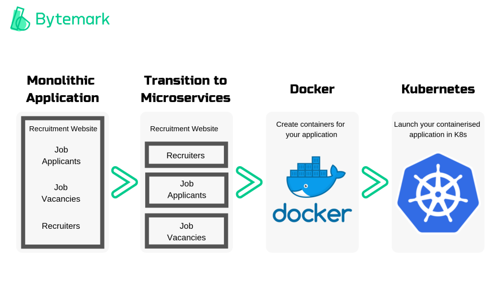 Microservices-Docker-K8S